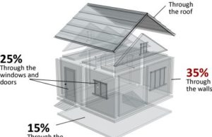 Government Grant for Home Insulation